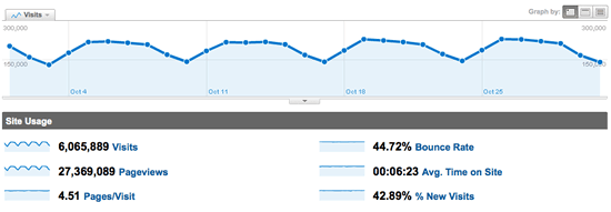 2010 Google Analytics Joomla.org