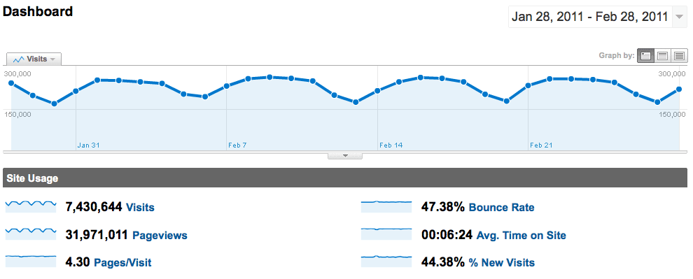 February 2011 Google Analytics