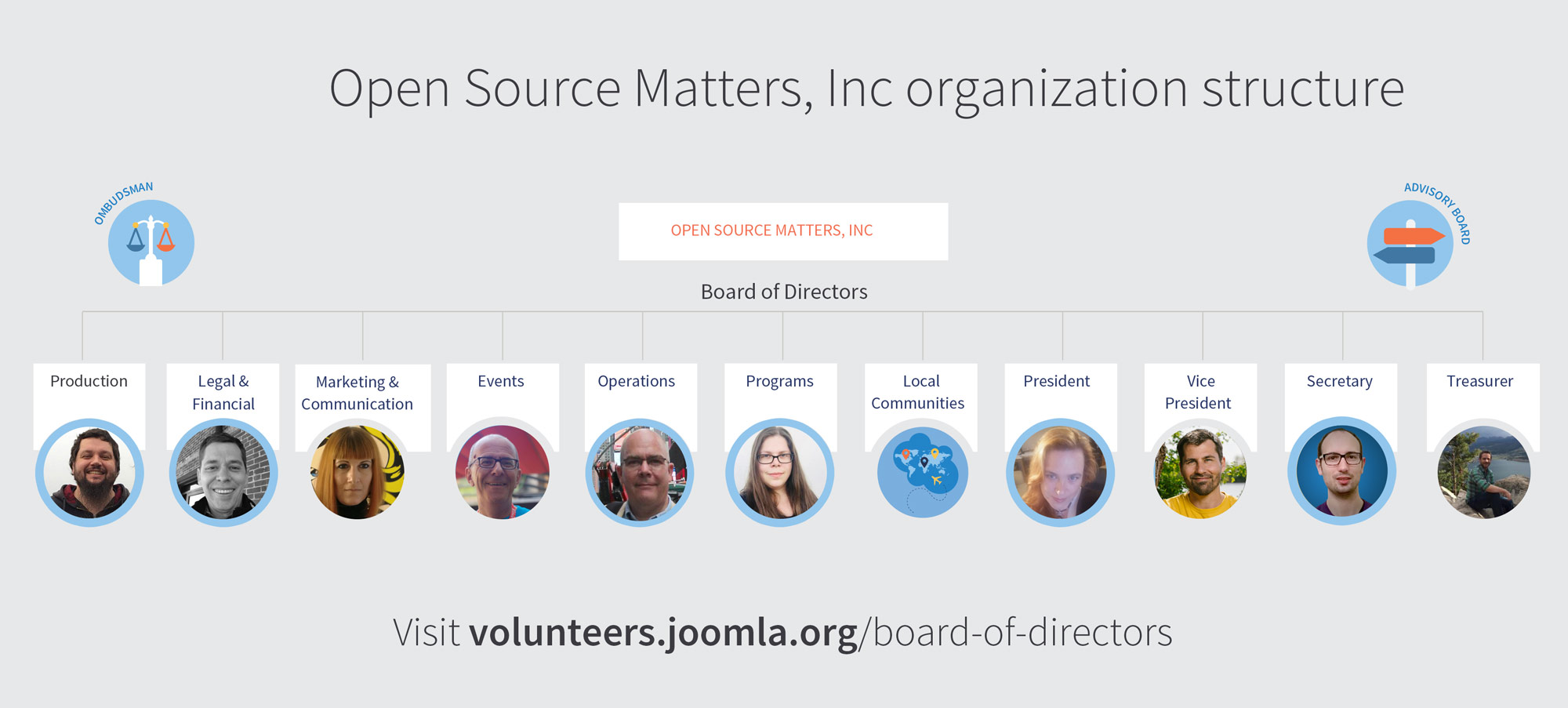 Joomla Board of Directors