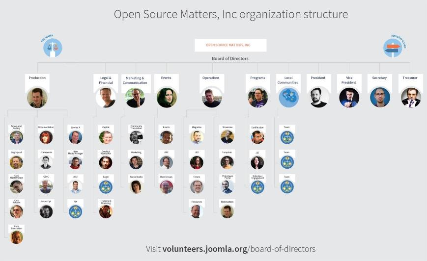 joomla organisation structure first board 2017 869