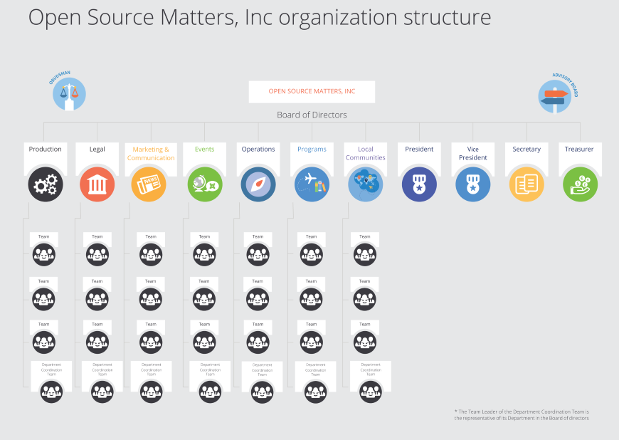 joomla leadership structure 800