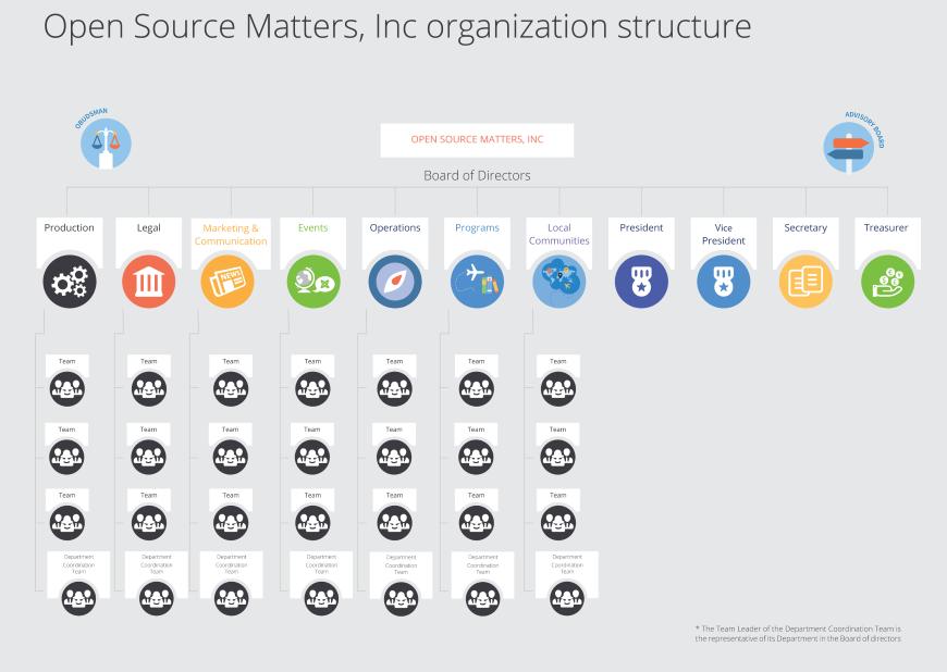 joomla leadership structure 800