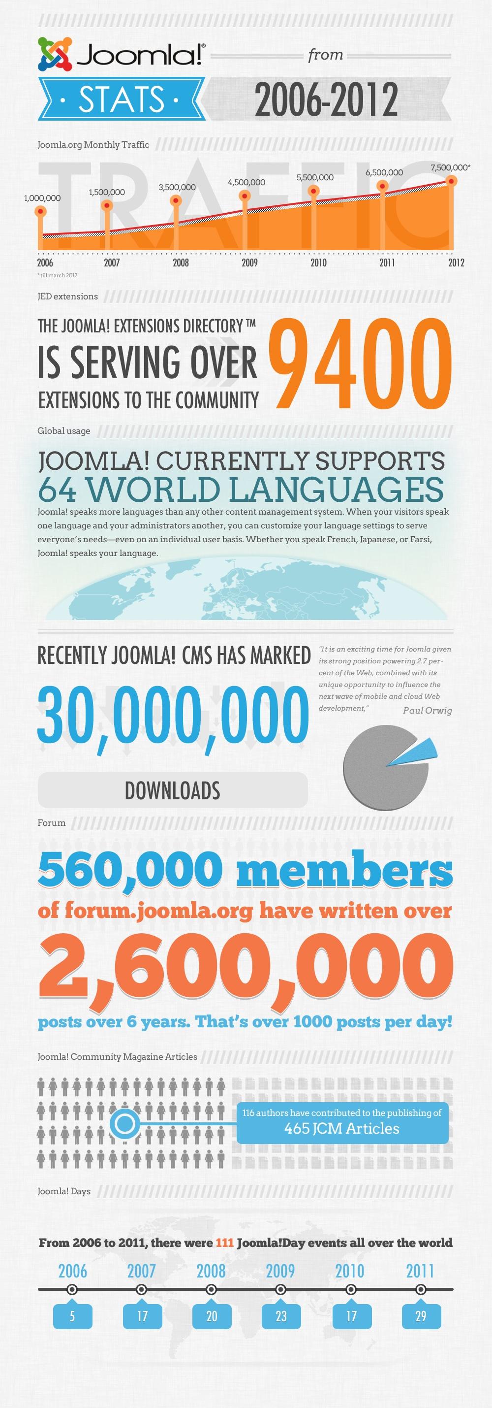 Joomla Infographic